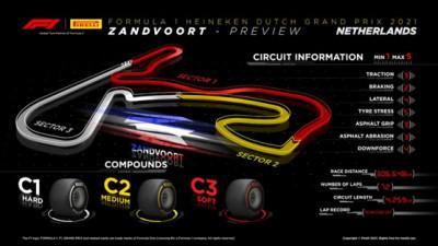 Plataforma 1: Ahora vamos a Holanda al circuito de Zandvoort.
