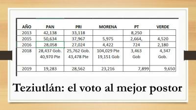Los números de la operación electoral en Teziutlán